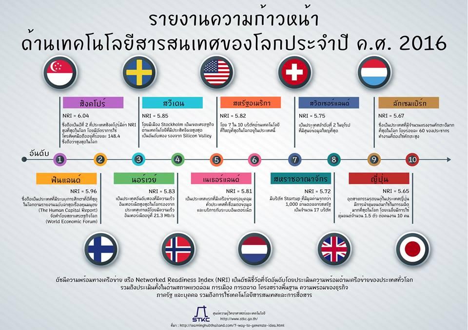รายงานความก้าวหน้า ด้านเทคโนโลยีสารสนเทศของโลกประจำปี ค.ศ. 2016