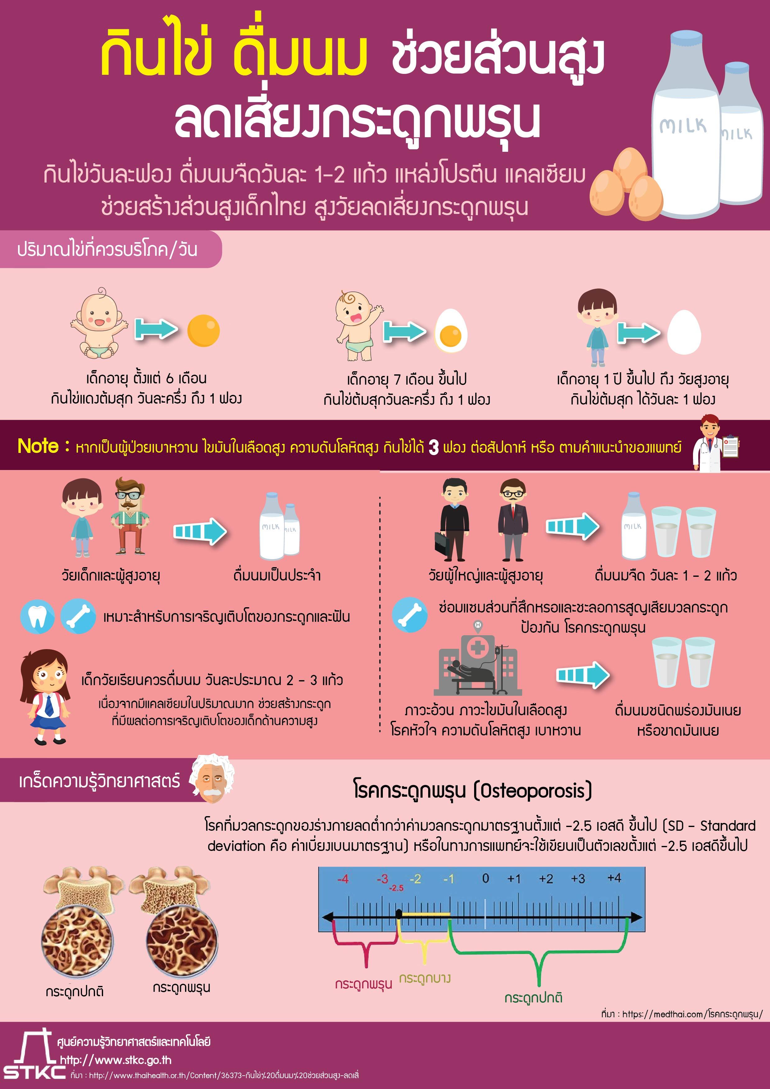 กินไข่ ดื่มนม ช่วยส่วนสูง-ลดเสี่ยงกระดูกพรุน