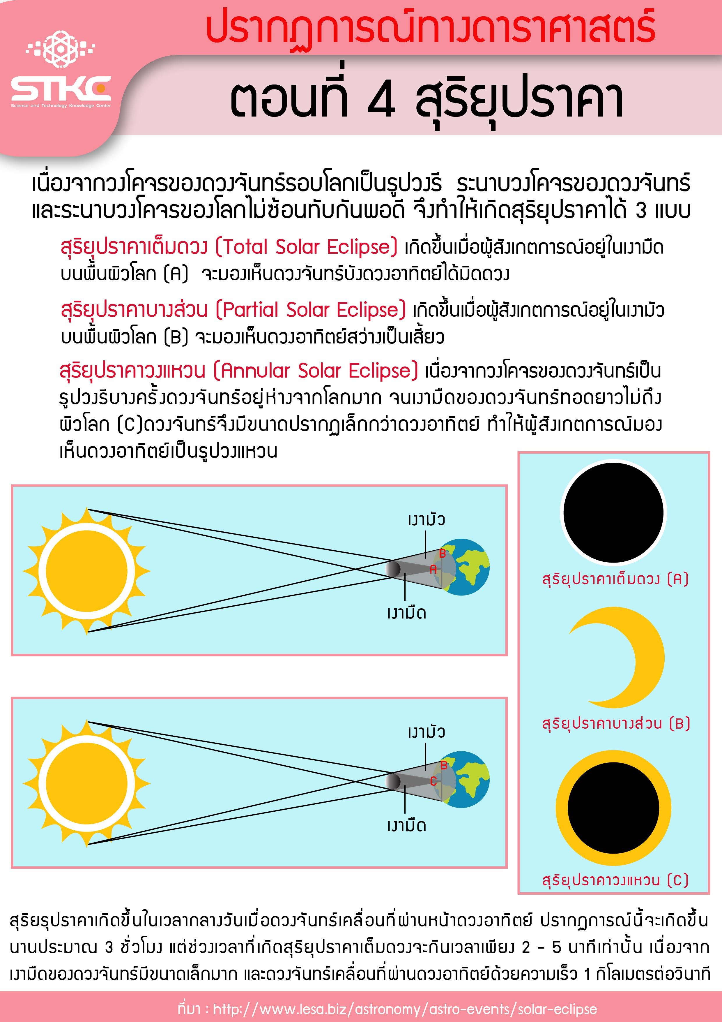 ปรากฏการณ์ทางดาราศาสตร์ ตอนที่ 4 สุริยุปราคา