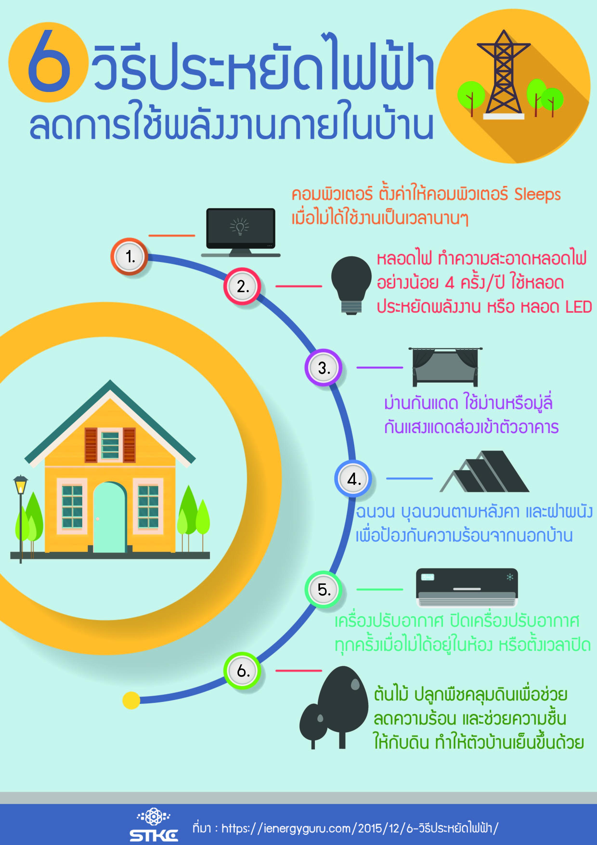 6 วิธีประหยัดไฟฟ้า ลดการใช้พลังงานภายในบ้าน