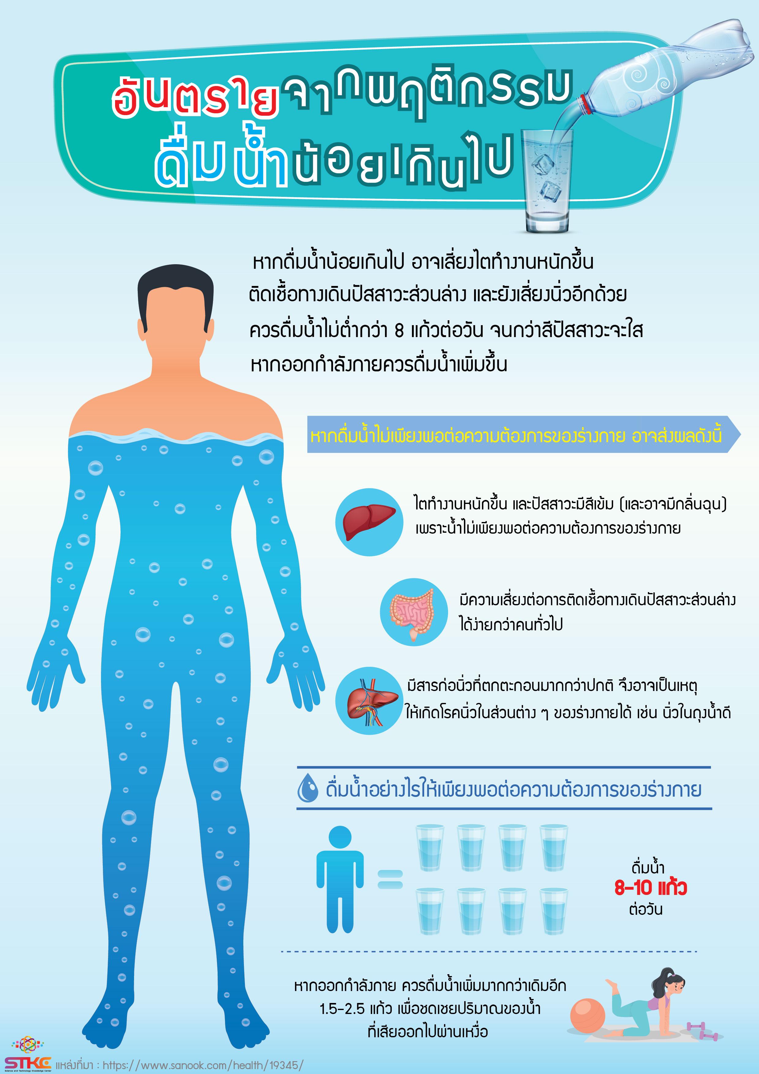 อันตรายจากพฤติกรรม ดื่มน้ำน้อยเกินไป