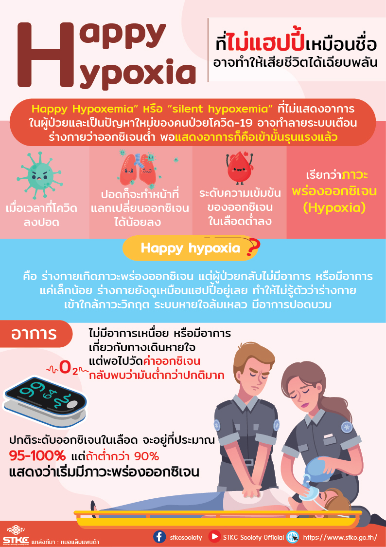 Happy  hypoxia ที่ไม่แฮปปี้เหมือนชื่อ อาจทำให้เสียชีวิตได้เฉียบพลัน