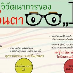 วิวัฒนาการของแว่นตา